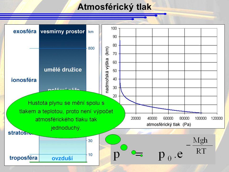 Atmosférický tlak Hustota plynu se mění spolu s