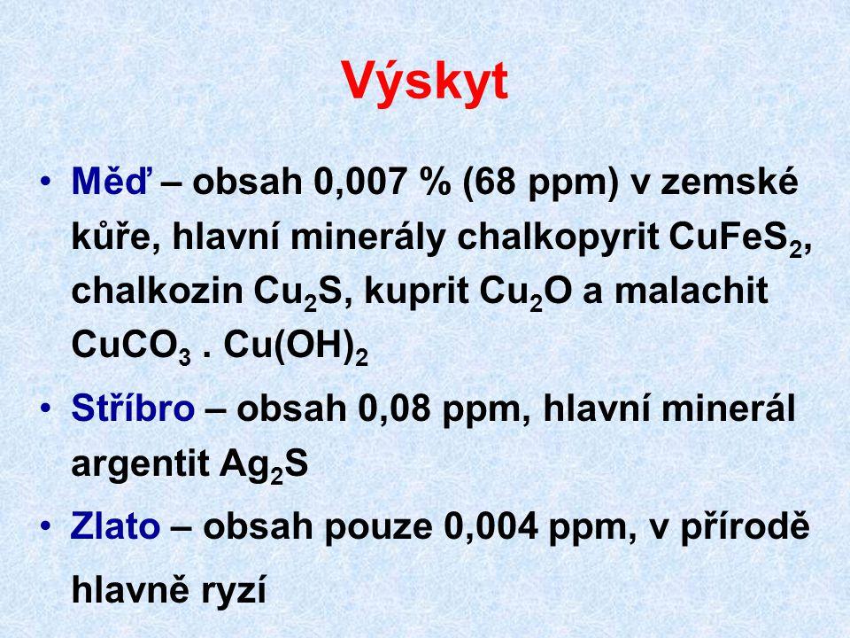 Výskyt Měď – obsah 0,007 % (68 ppm) v zemské kůře, hlavní minerály chalkopyrit CuFeS2, chalkozin Cu2S, kuprit Cu2O a malachit CuCO3 . Cu(OH)2.