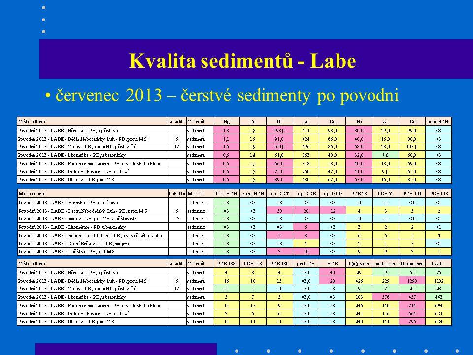 Kvalita sedimentů - Labe