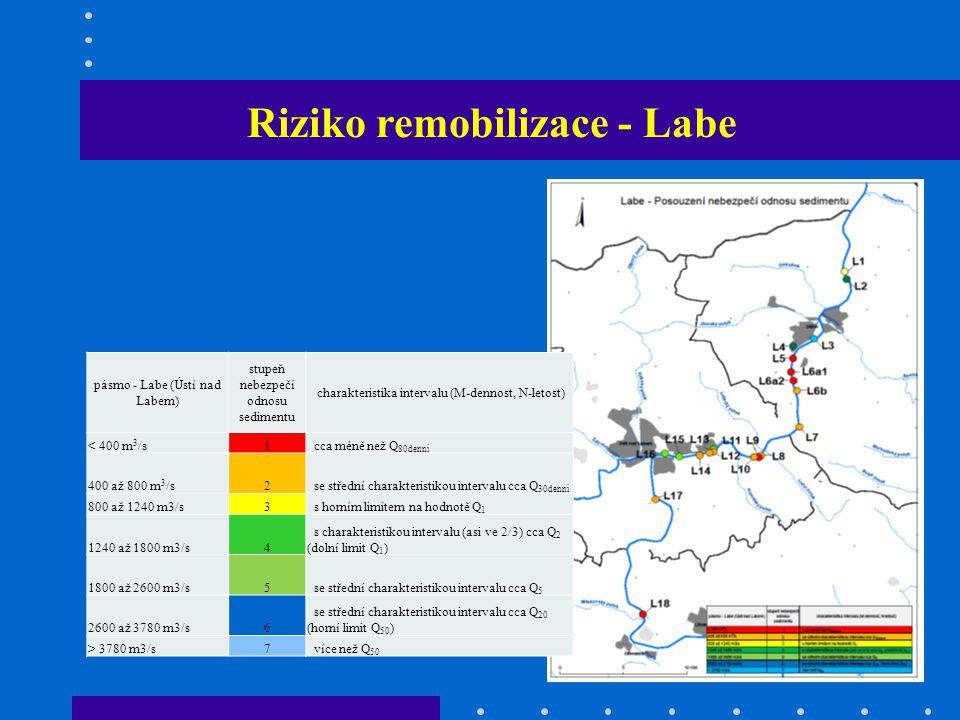 Riziko remobilizace - Labe