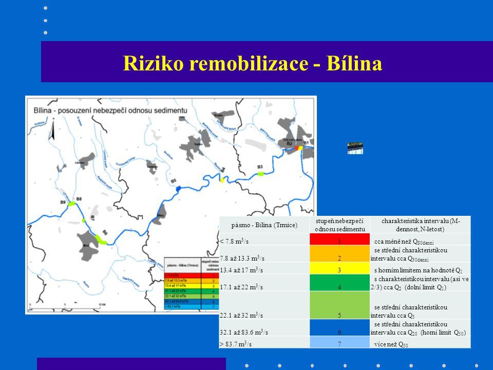 Riziko remobilizace - Bílina