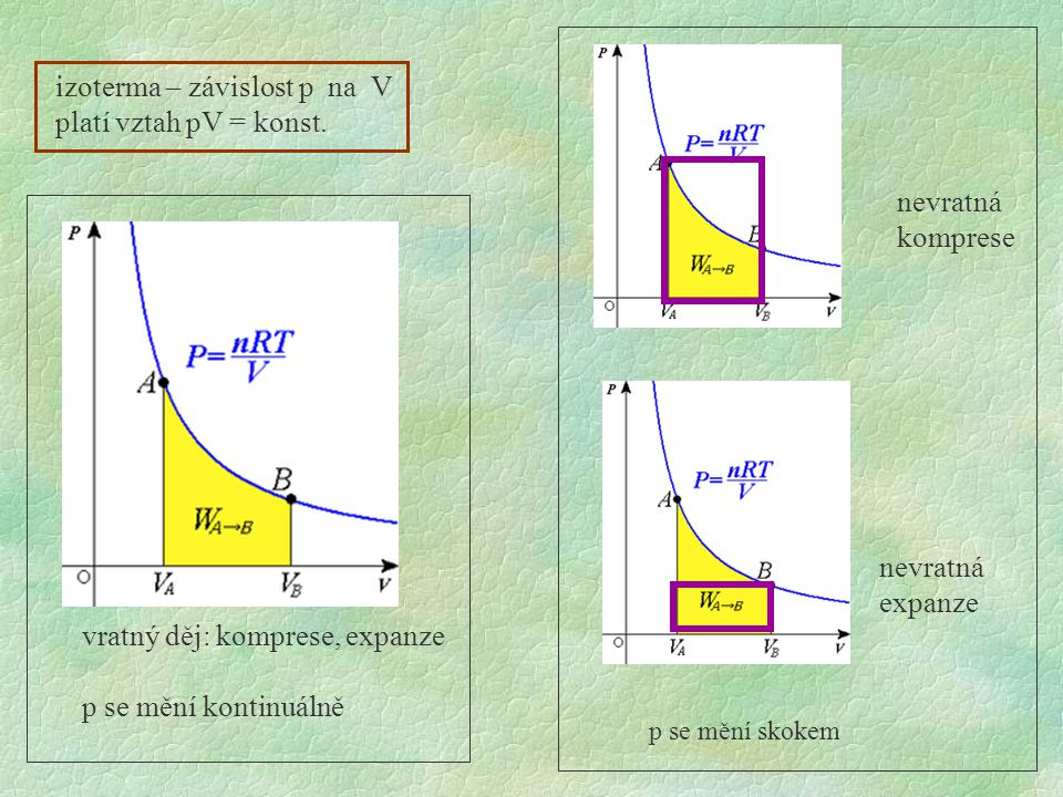 izoterma – závislost p na V platí vztah pV = konst.