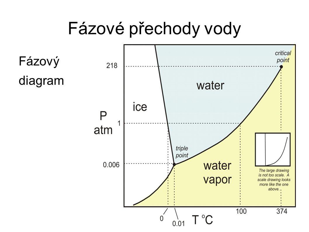 Fázové přechody vody Fázový diagram