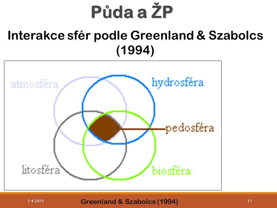 Půda a ŽP Interakce sfér podle Greenland & Szabolcs (1994)