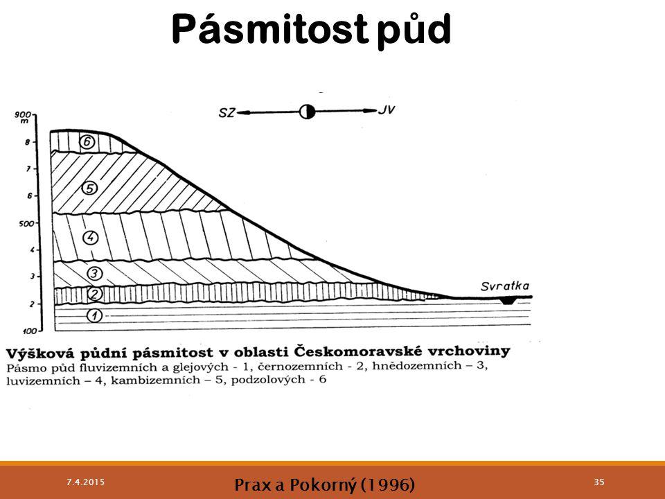 Pásmitost půd 9.4.2017 Prax a Pokorný (1996)