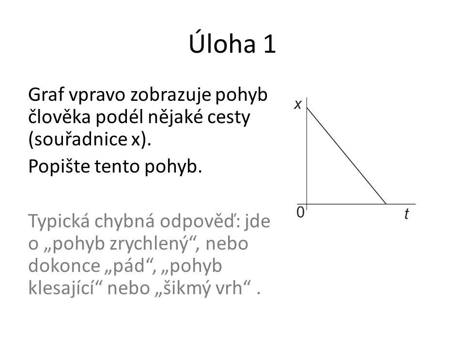 Úloha 1 Graf vpravo zobrazuje pohyb člověka podél nějaké cesty (souřadnice x). Popište tento pohyb.