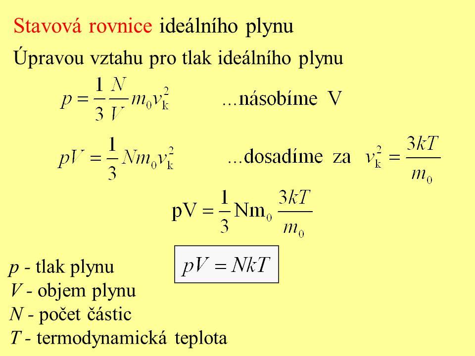 Stavová rovnice ideálního plynu