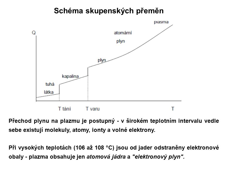 Schéma skupenských přeměn