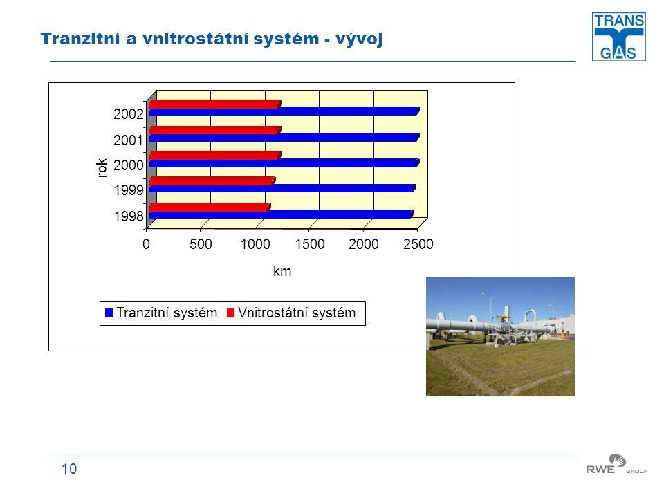 Tranzitní a vnitrostátní systém - vývoj