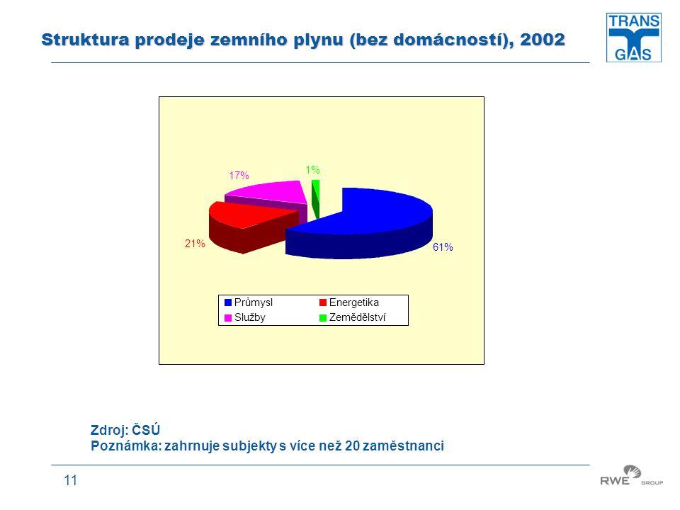 Struktura prodeje zemního plynu (bez domácností), 2002