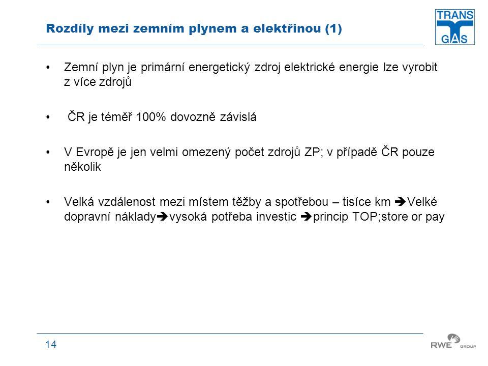 Rozdíly mezi zemním plynem a elektřinou (1)