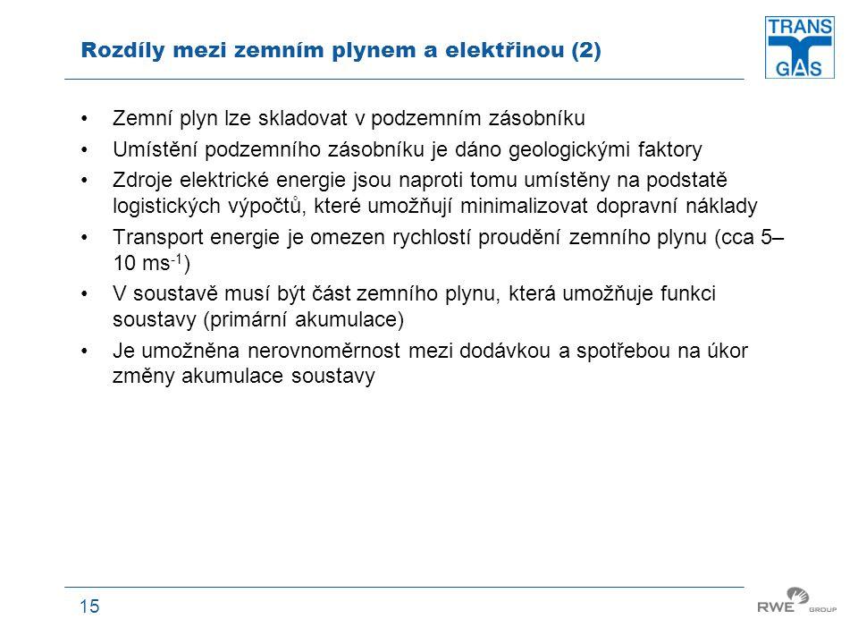 Rozdíly mezi zemním plynem a elektřinou (2)
