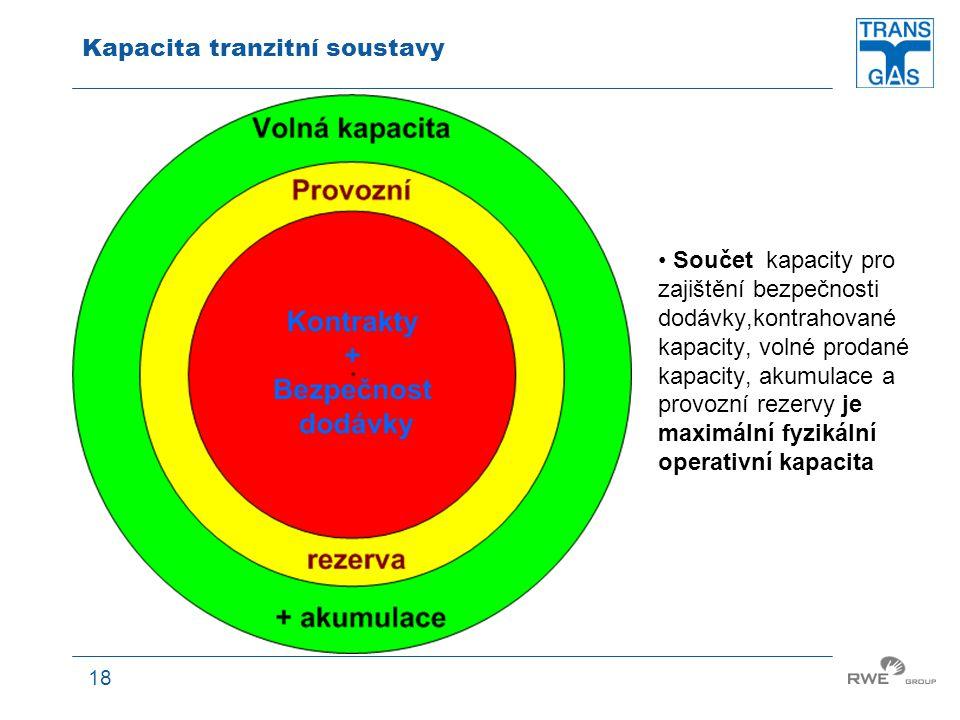 Kapacita tranzitní soustavy