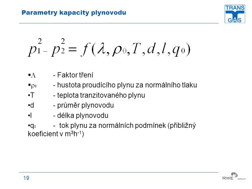 Parametry kapacity plynovodu