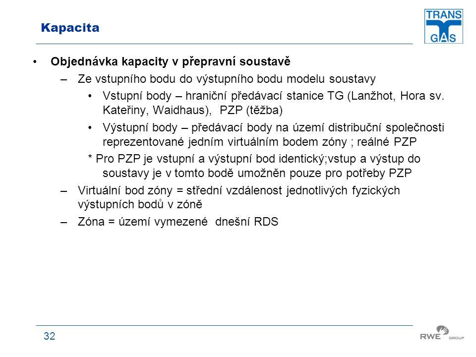 Kapacita Objednávka kapacity v přepravní soustavě. Ze vstupního bodu do výstupního bodu modelu soustavy.