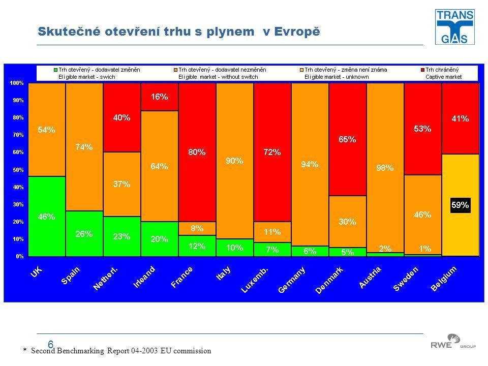 Skutečné otevření trhu s plynem v Evropě