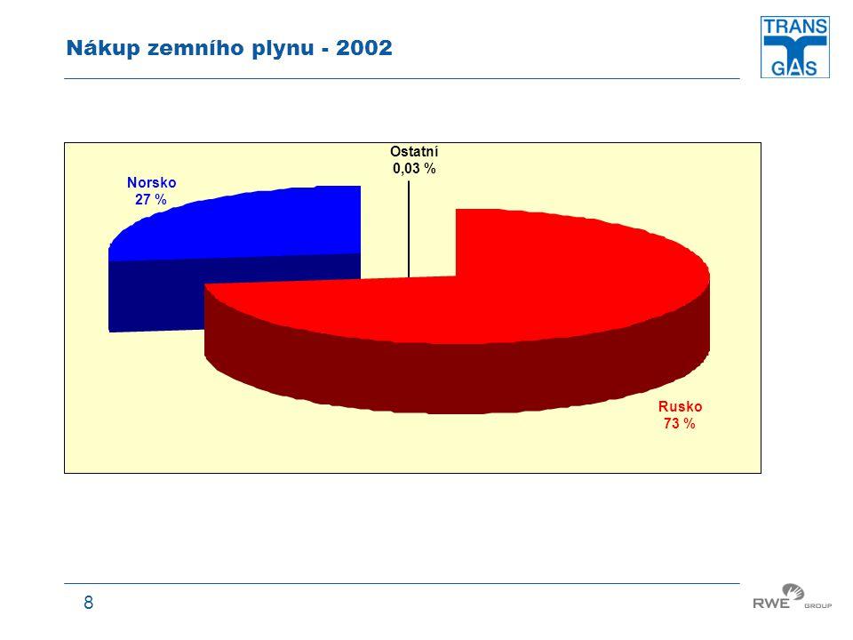 Nákup zemního plynu - 2002 Ostatní 0,03 % Norsko 27 % Rusko 73 %