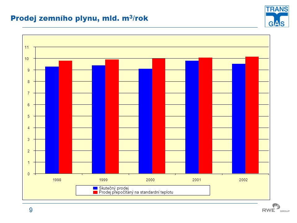 Prodej zemního plynu, mld. m3/rok