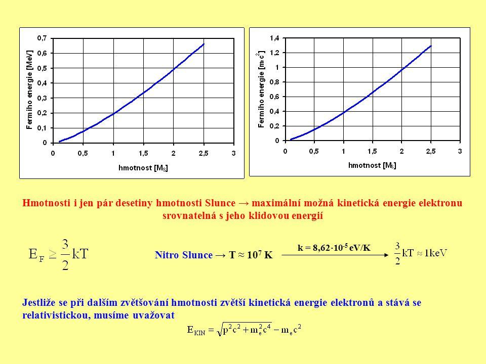 Hmotnosti i jen pár desetiny hmotnosti Slunce → maximální možná kinetická energie elektronu srovnatelná s jeho klidovou energií