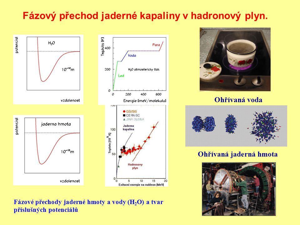 Fázový přechod jaderné kapaliny v hadronový plyn.