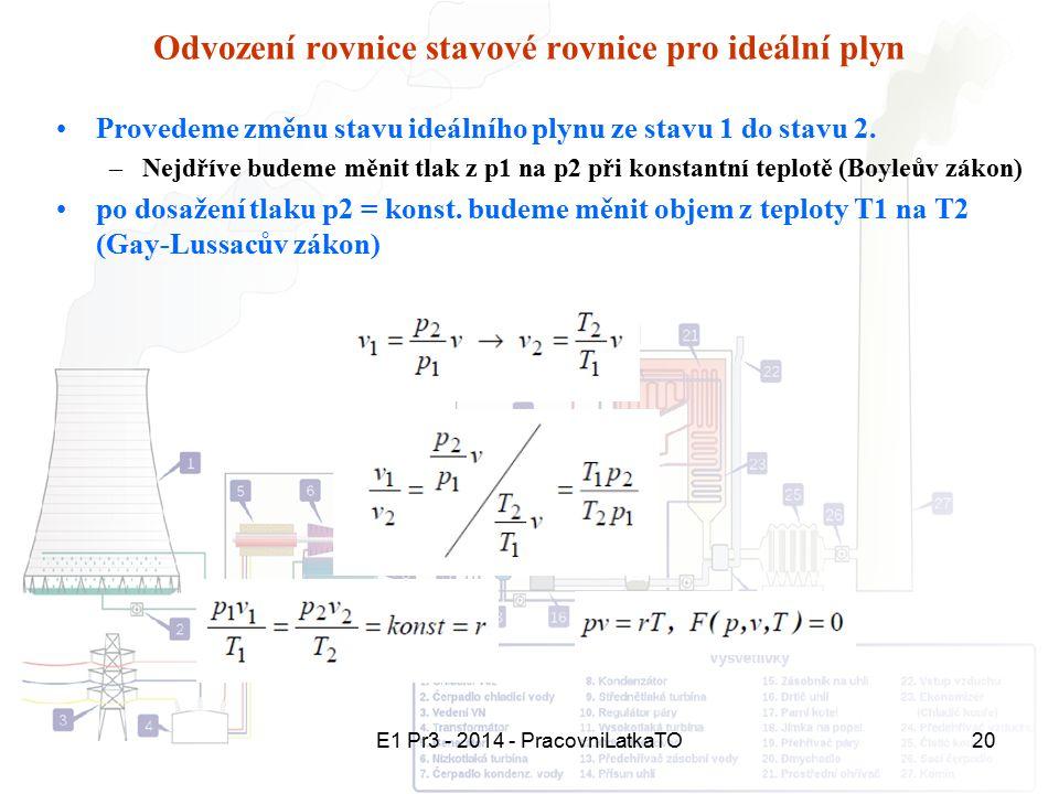 Odvození rovnice stavové rovnice pro ideální plyn