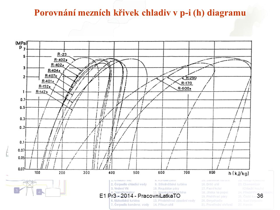 Porovnání mezních křivek chladiv v p-i (h) diagramu