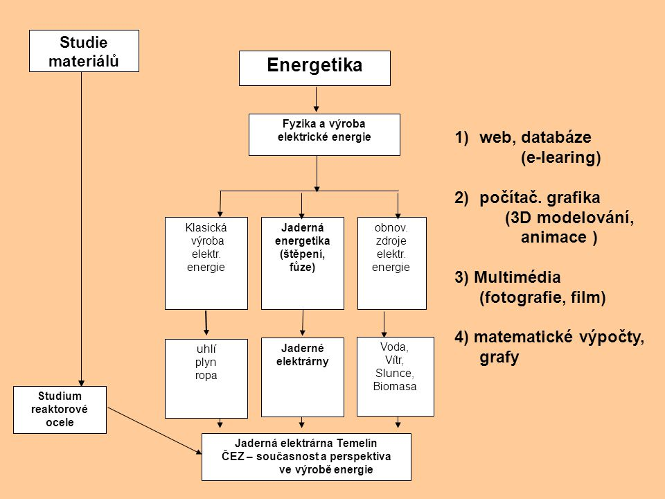Energetika web, databáze (e-learing) počítač. grafika