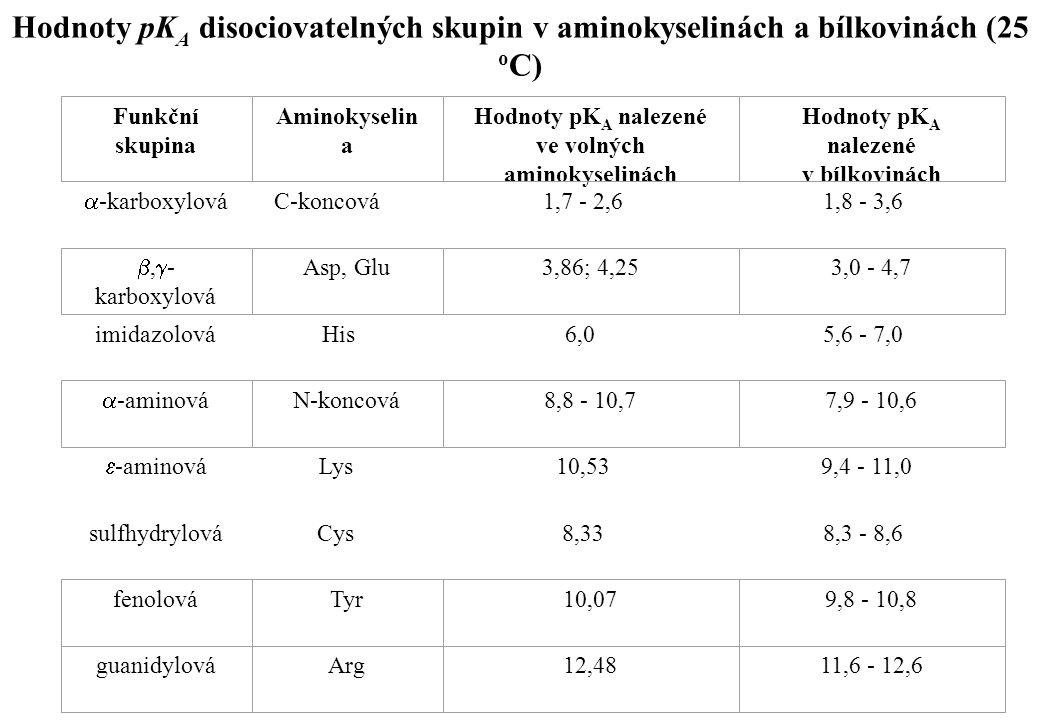 Hodnoty pKA disociovatelných skupin v aminokyselinách a bílkovinách (25 oC)