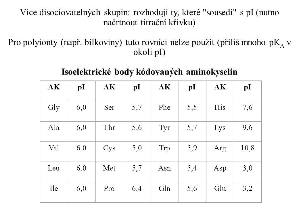 Isoelektrické body kódovaných aminokyselin