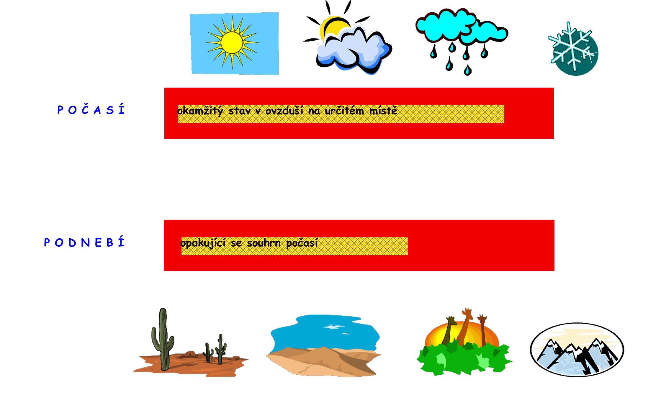 P O Č A S Í okamžitý stav v ovzduší na určitém místě P O D N E B Í opakující se souhrn počasí