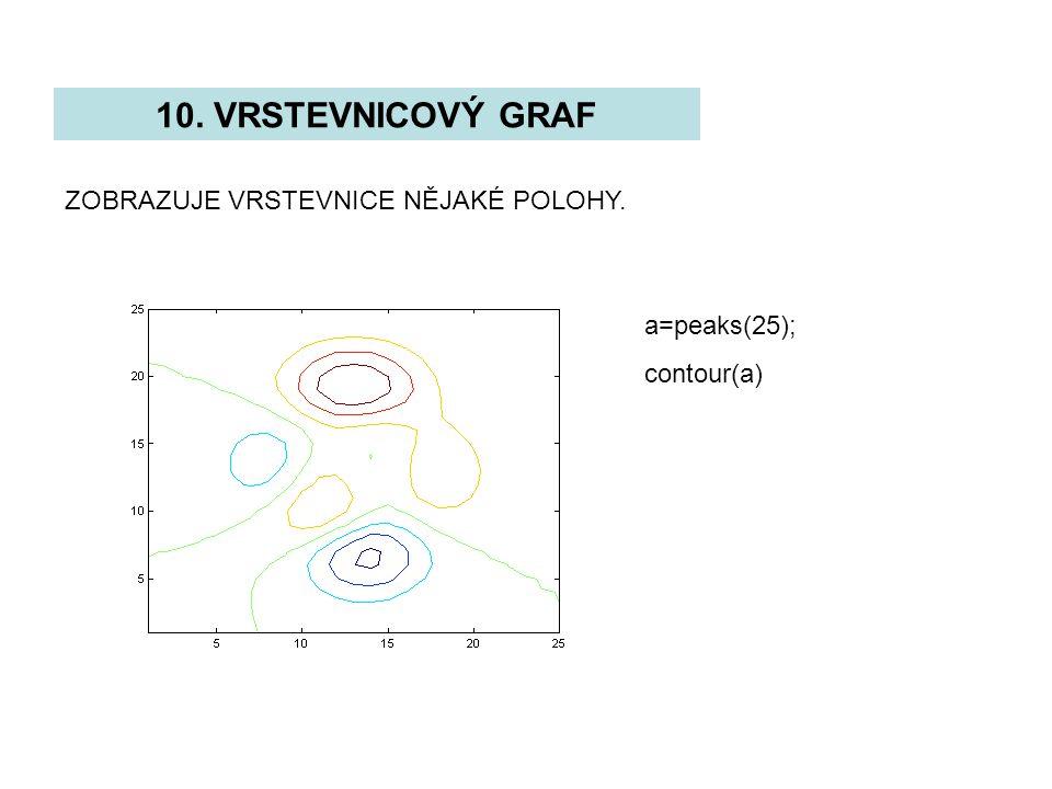 10. VRSTEVNICOVÝ GRAF ZOBRAZUJE VRSTEVNICE NĚJAKÉ POLOHY. a=peaks(25);