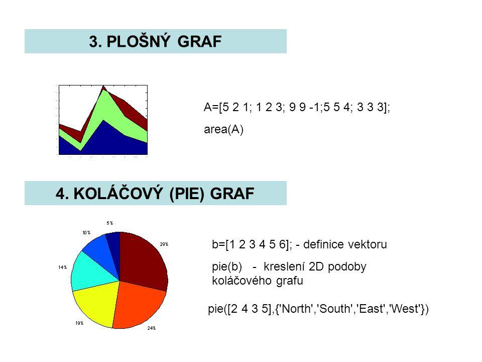 3. PLOŠNÝ GRAF 4. KOLÁČOVÝ (PIE) GRAF