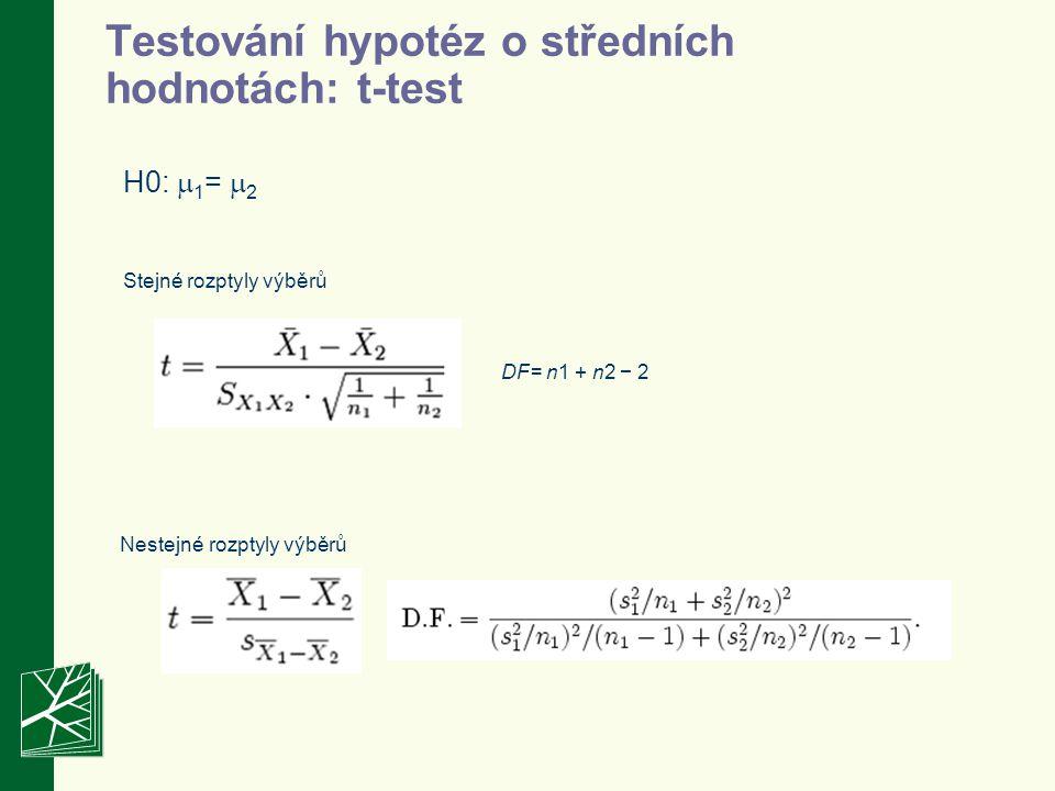 Testování hypotéz o středních hodnotách: t-test