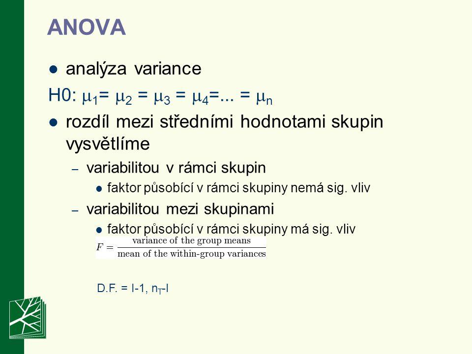 ANOVA analýza variance H0: 1= 2 = 3 = 4=... = n