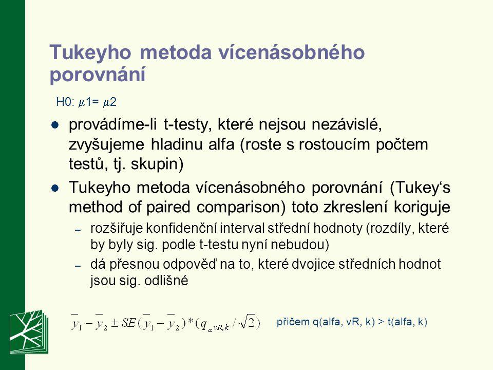 Tukeyho metoda vícenásobného porovnání