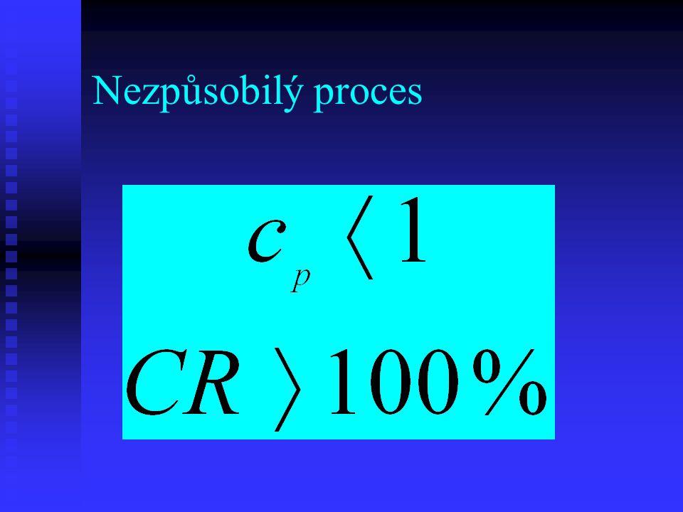 Nezpůsobilý proces