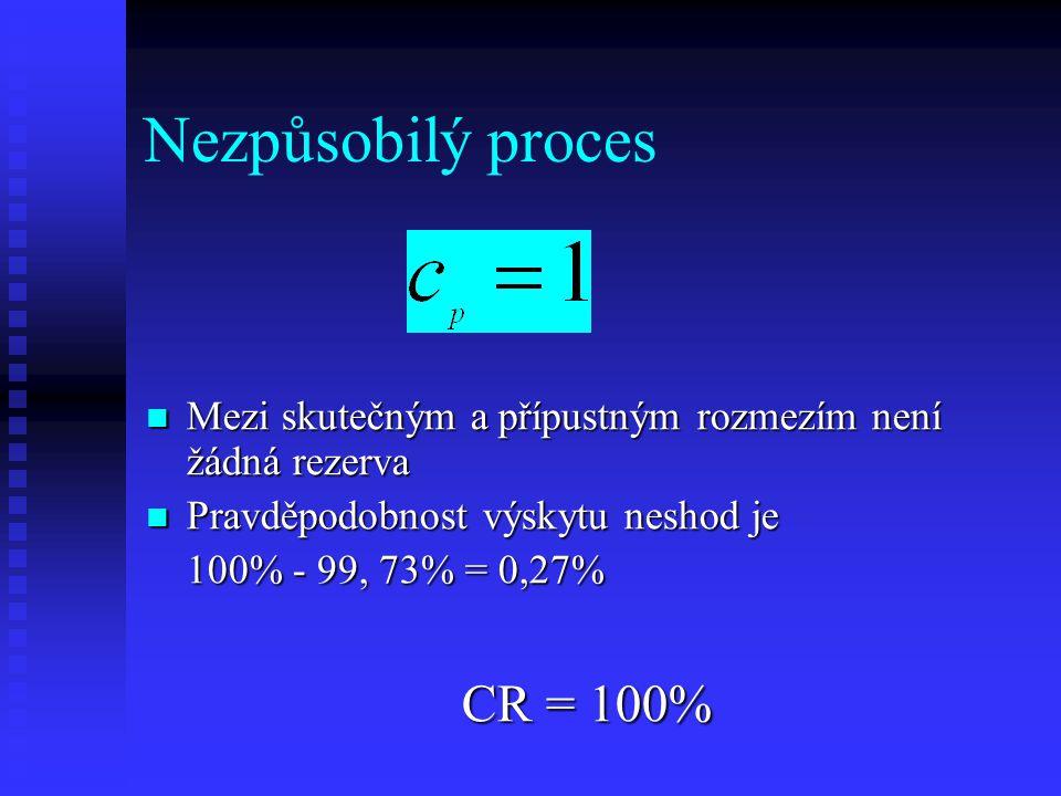 Nezpůsobilý proces CR = 100%