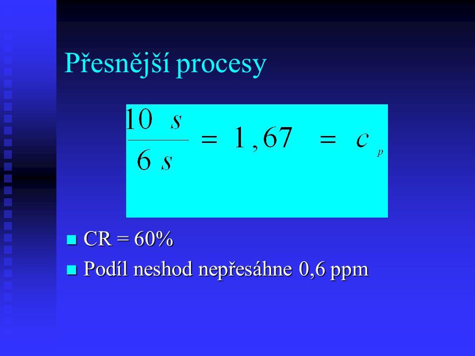 Přesnější procesy CR = 60% Podíl neshod nepřesáhne 0,6 ppm