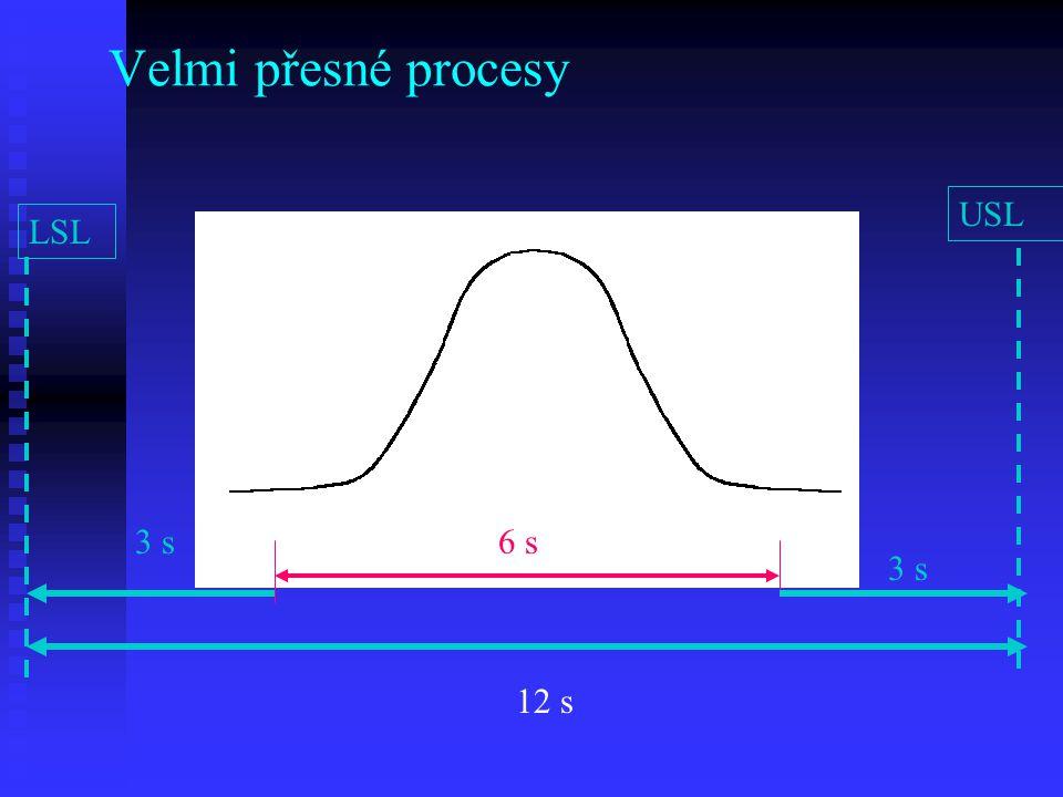 Velmi přesné procesy USL LSL 3 s 6 s LL UL 3 s 12 s