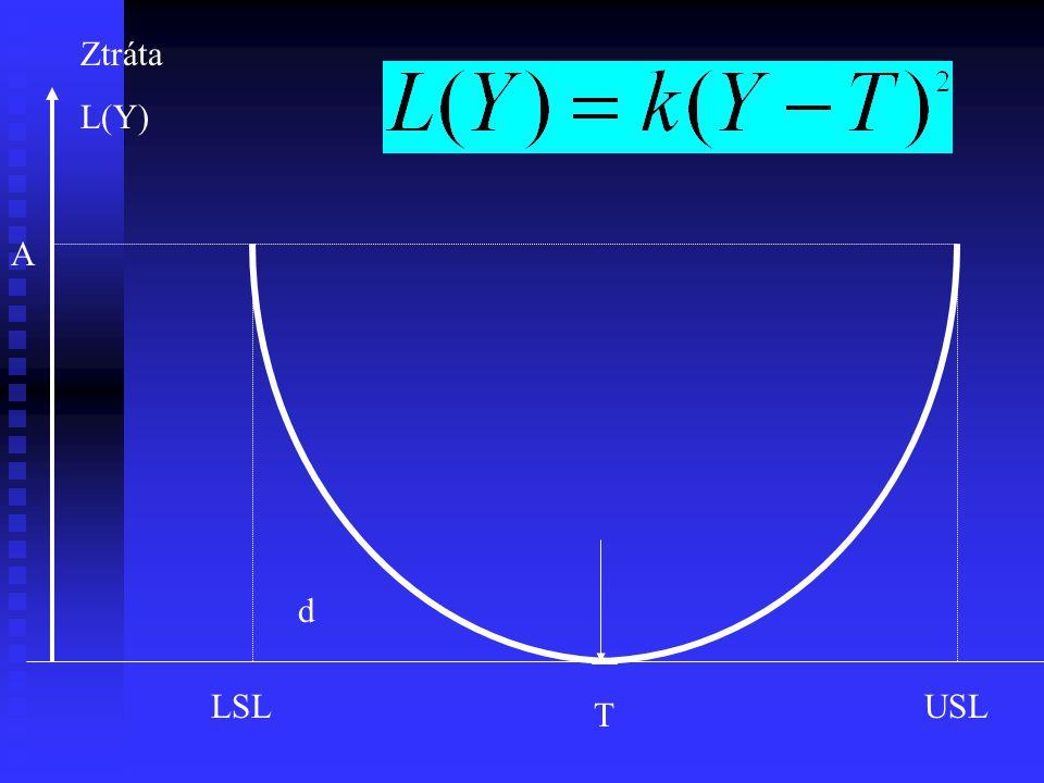 Ztráta L(Y) A d LSL USL T