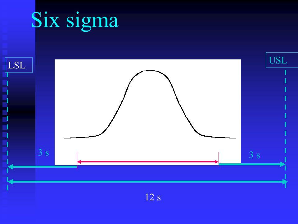 Six sigma USL LSL 3 s LL UL 3 s 12 s