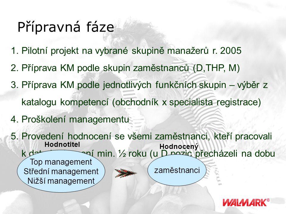 Přípravná fáze Pilotní projekt na vybrané skupině manažerů r. 2005