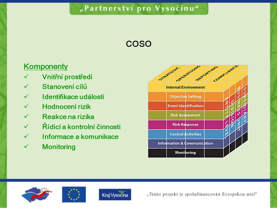 COSO Komponenty Vnitřní prostředí Stanovení cílů Identifikace událostí
