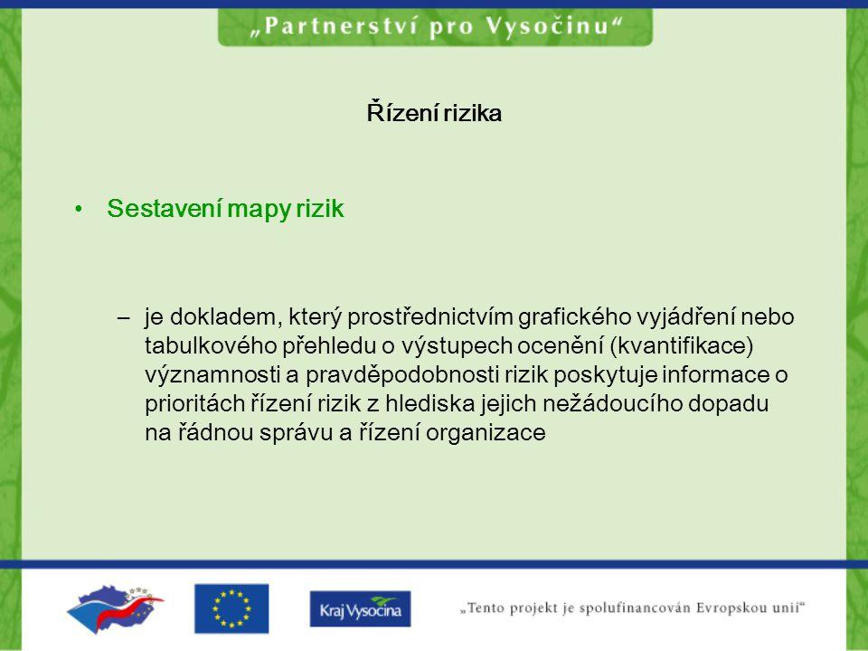 Sestavení mapy rizik Řízení rizika