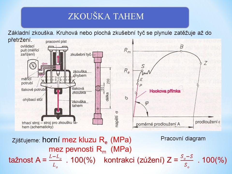ZKOUŠKA TAHEM mez pevnosti Rm (MPa)