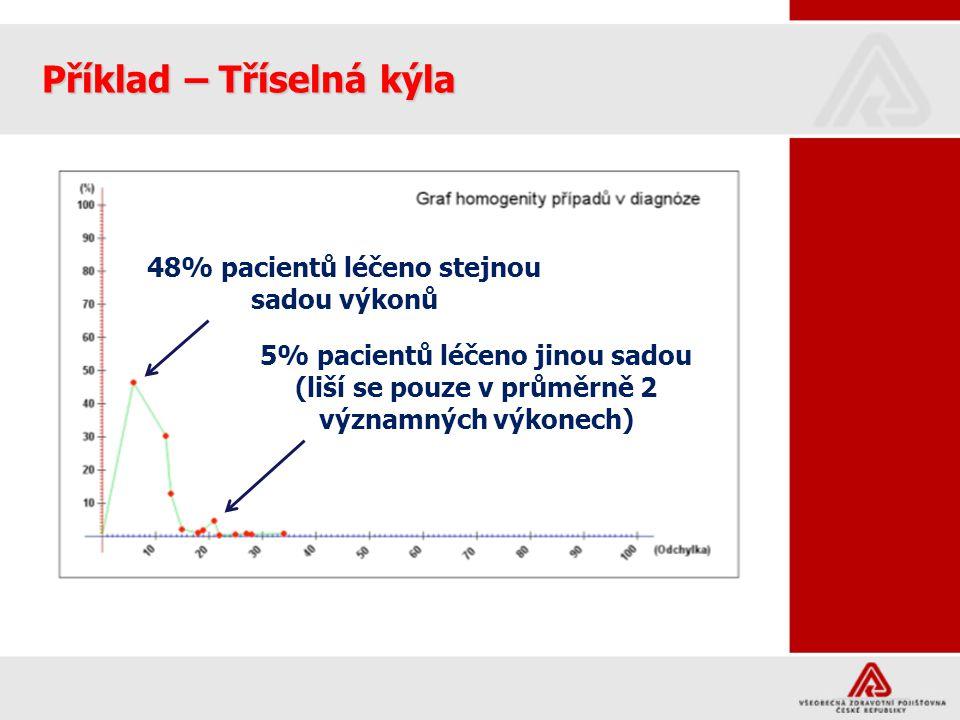 48% pacientů léčeno stejnou sadou výkonů