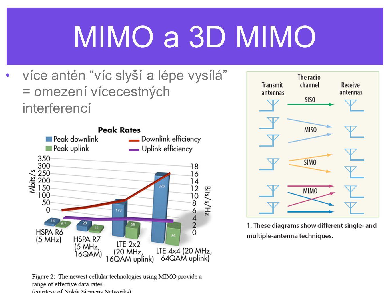 MIMO a 3D MIMO více antén víc slyší a lépe vysílá = omezení vícecestných interferencí