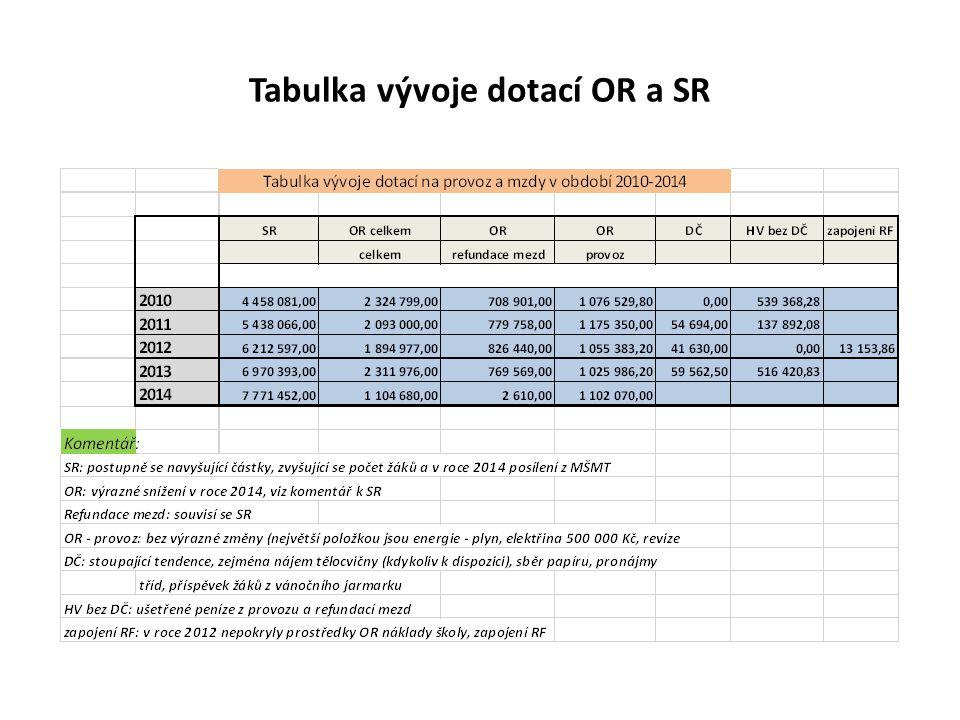 Tabulka vývoje dotací OR a SR