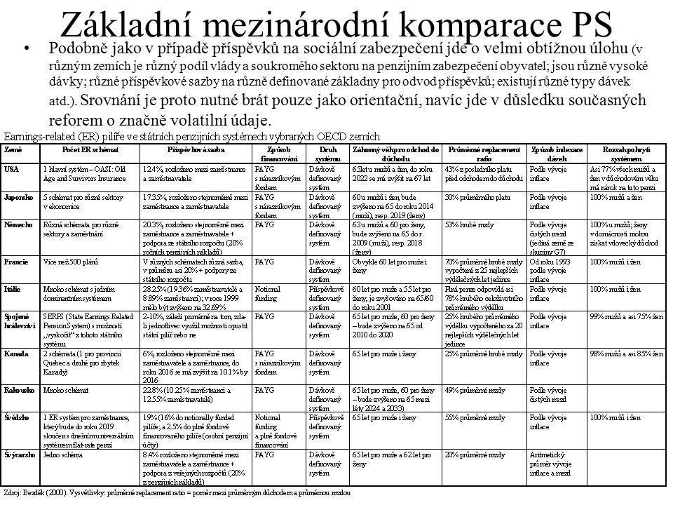 Základní mezinárodní komparace PS
