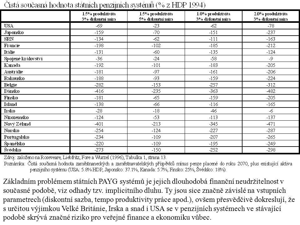 Základním problémem státních PAYG systémů je jejich dlouhodobá finanční neudržitelnost v současné podobě, viz odhady tzv.
